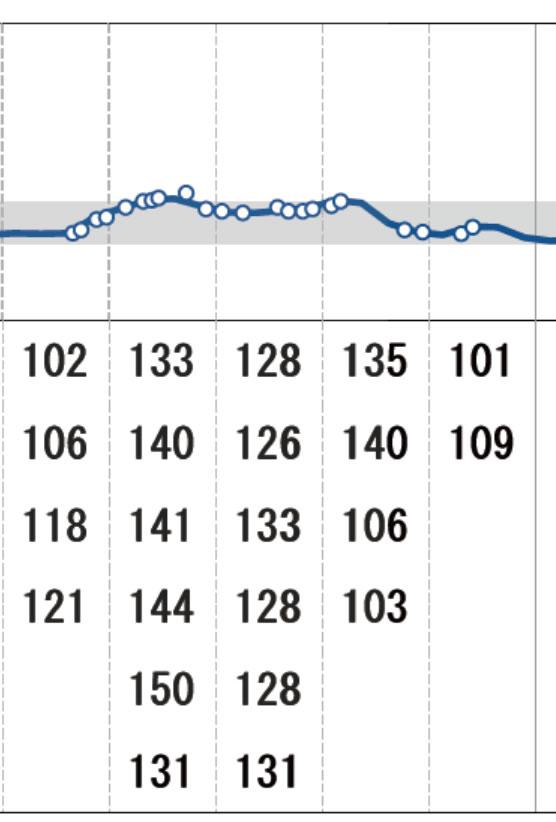パスタを食べた後の血糖値結果